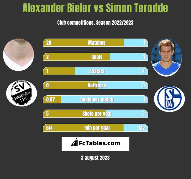 Alexander Bieler vs Simon Terodde h2h player stats
