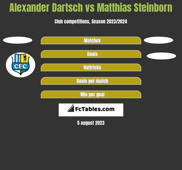 Alexander Dartsch vs Matthias Steinborn h2h player stats
