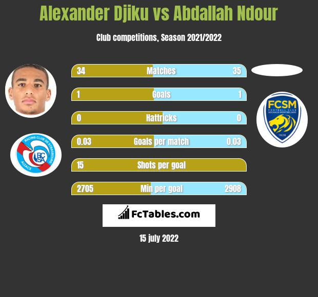 Alexander Djiku vs Abdallah Ndour infographic