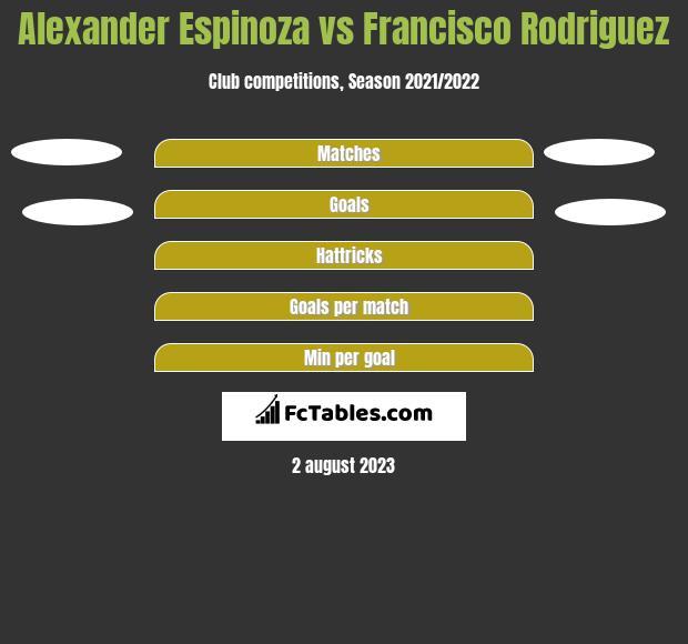Alexander Espinoza vs Francisco Rodriguez h2h player stats