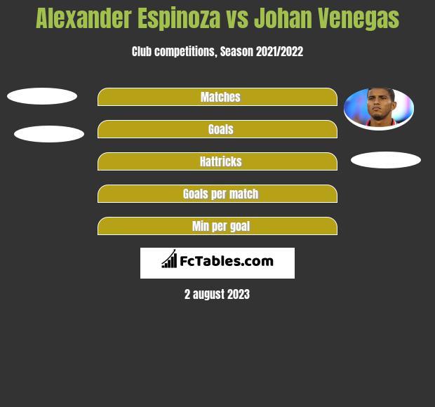 Alexander Espinoza vs Johan Venegas h2h player stats
