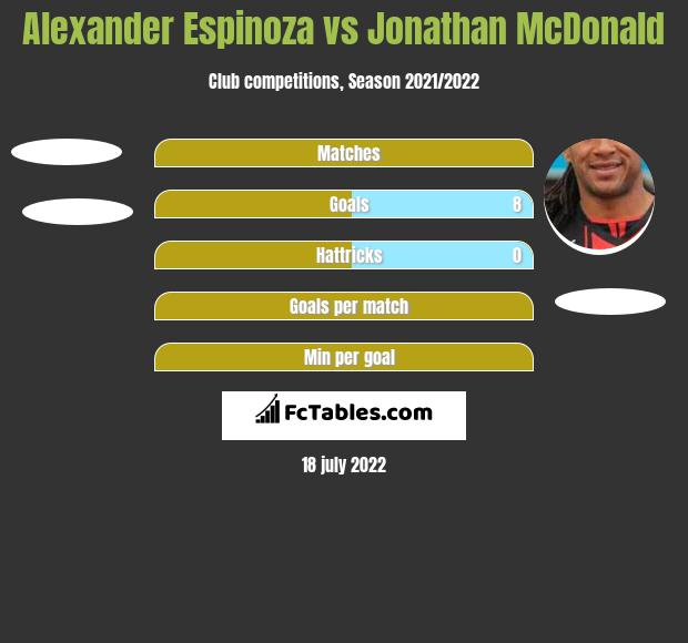 Alexander Espinoza vs Jonathan McDonald h2h player stats