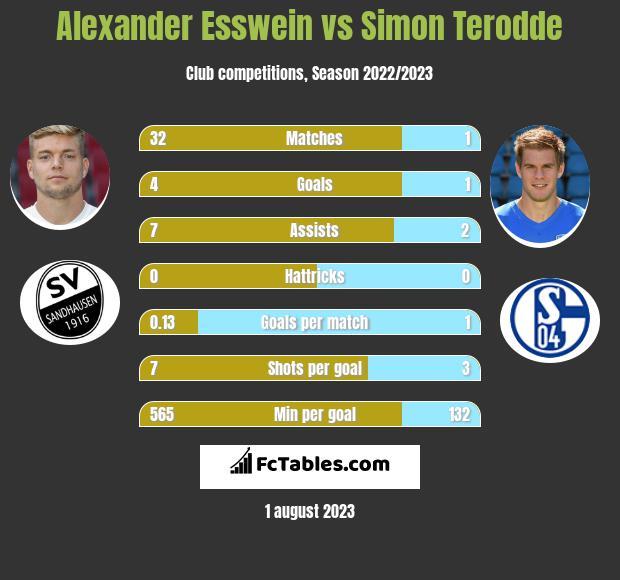 Alexander Esswein vs Simon Terodde infographic