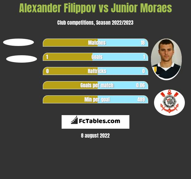 Alexander Filippov vs Junior Moraes h2h player stats