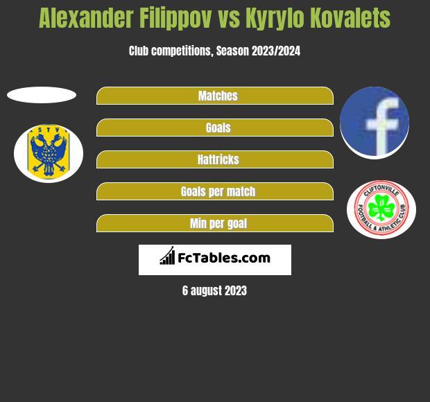 Alexander Filippov vs Kyrylo Kovalets h2h player stats