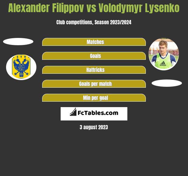 Alexander Filippov vs Volodymyr Lysenko h2h player stats