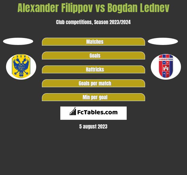 Alexander Filippov vs Bogdan Lednev h2h player stats