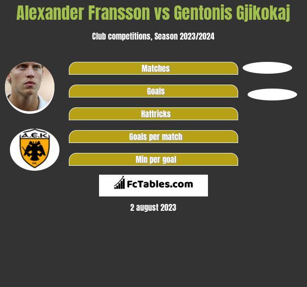 Alexander Fransson vs Gentonis Gjikokaj infographic
