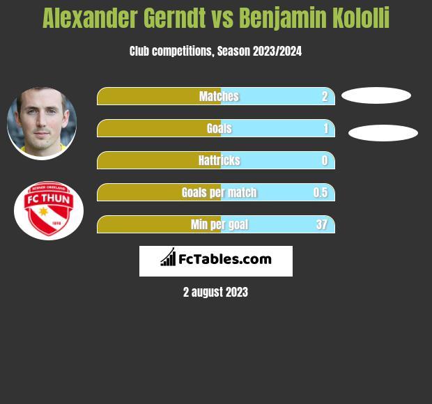 Alexander Gerndt vs Benjamin Kololli h2h player stats