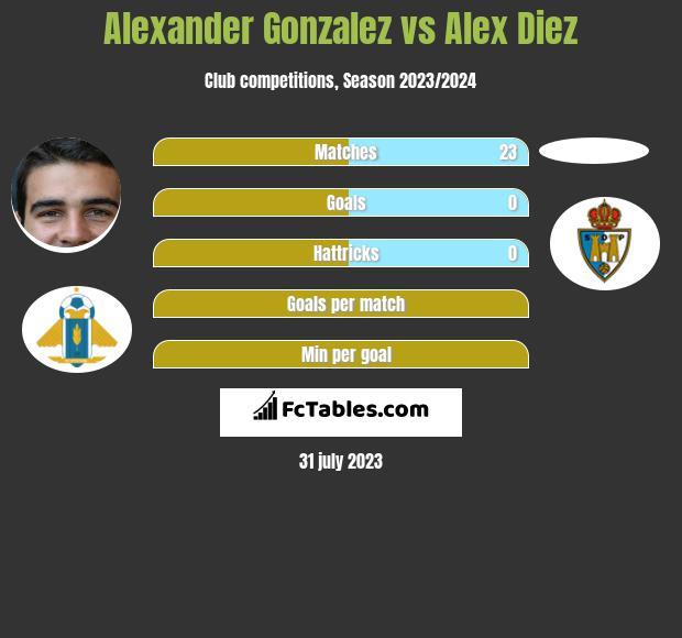 Alexander Gonzalez vs Alex Diez infographic