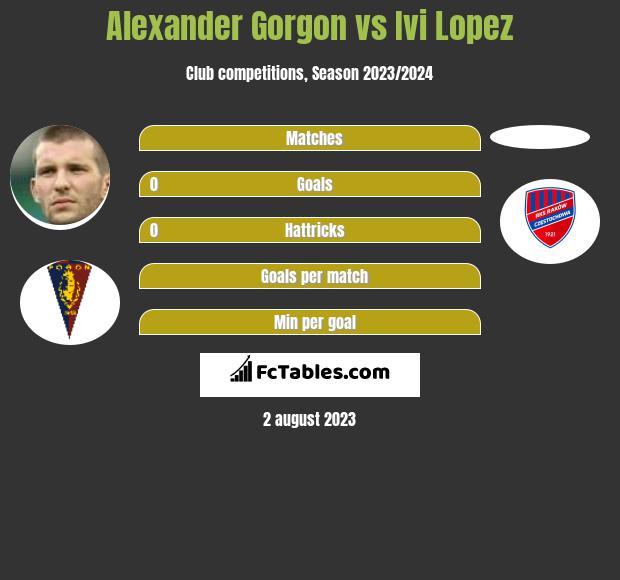 Alexander Gorgon vs Ivi Lopez h2h player stats