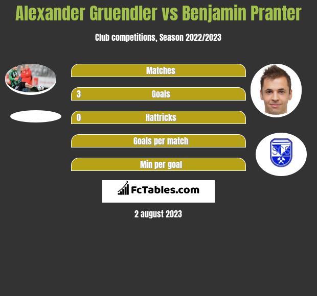 Alexander Gruendler vs Benjamin Pranter h2h player stats
