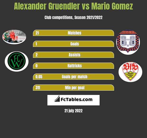 Alexander Gruendler vs Mario Gomez h2h player stats