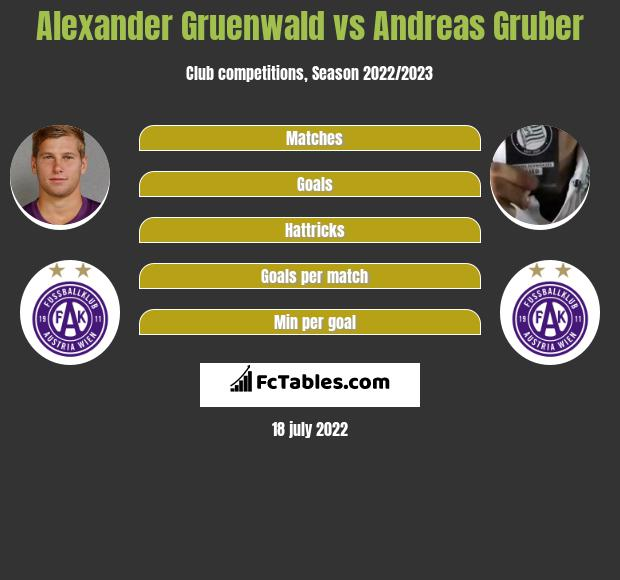 Alexander Gruenwald vs Andreas Gruber infographic