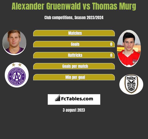 Alexander Gruenwald vs Thomas Murg h2h player stats