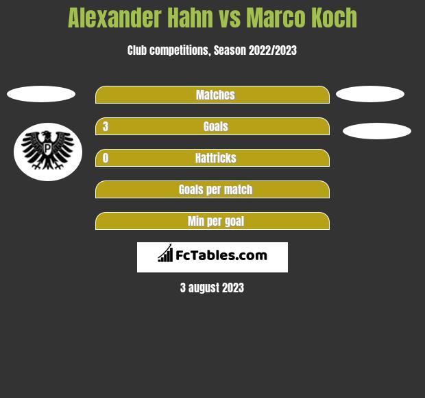 Alexander Hahn vs Marco Koch h2h player stats