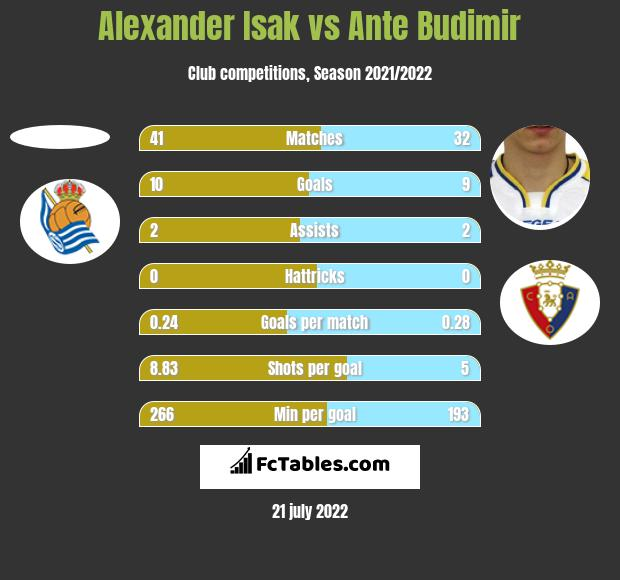 Alexander Isak vs Ante Budimir h2h player stats