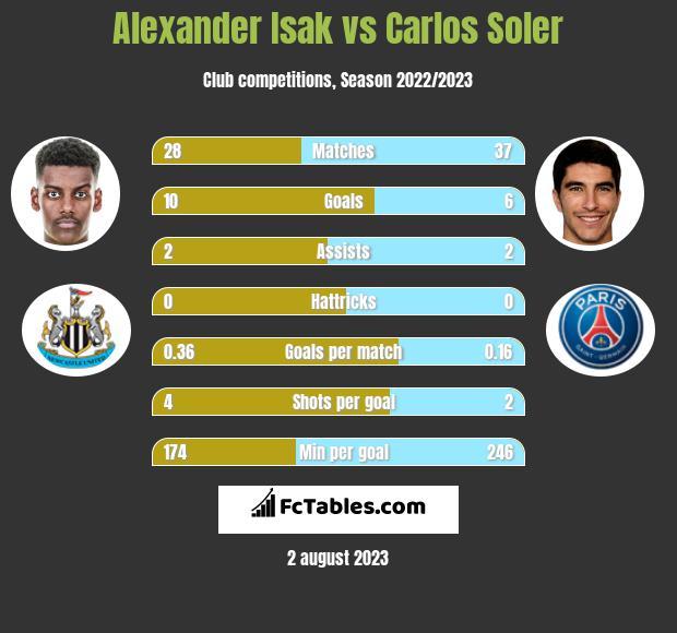 Alexander Isak vs Carlos Soler h2h player stats