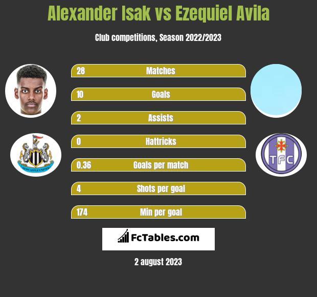 Alexander Isak vs Ezequiel Avila h2h player stats