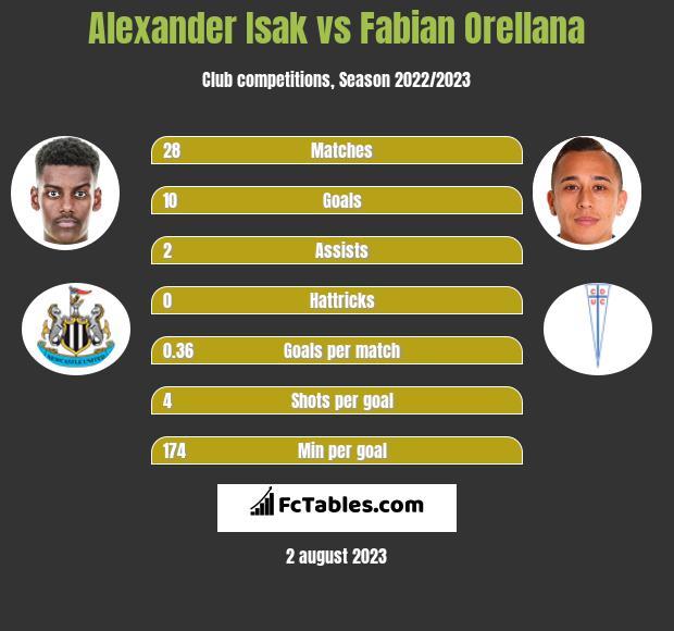 Alexander Isak vs Fabian Orellana h2h player stats