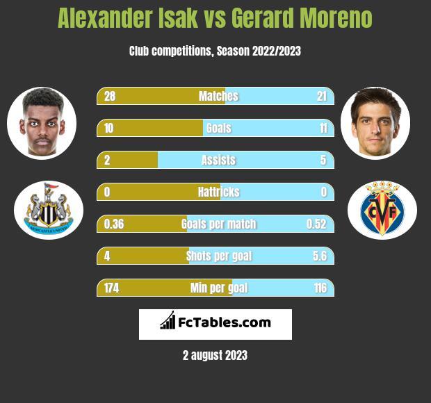 Alexander Isak vs Gerard Moreno h2h player stats