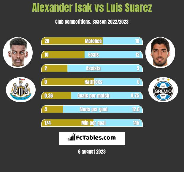 Alexander Isak vs Luis Suarez h2h player stats