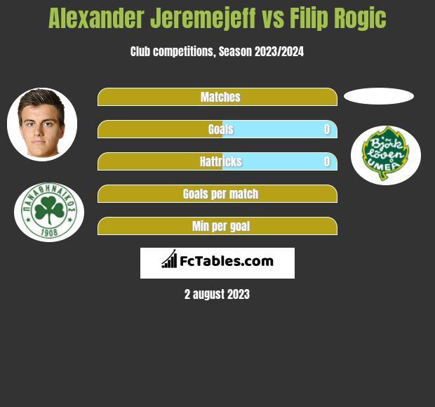 Alexander Jeremejeff vs Filip Rogic h2h player stats