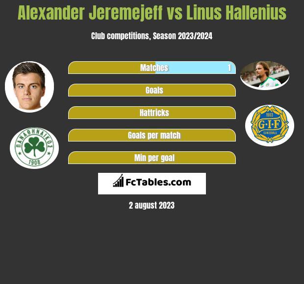 Alexander Jeremejeff vs Linus Hallenius h2h player stats