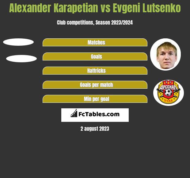 Alexander Karapetian vs Evgeni Lutsenko h2h player stats
