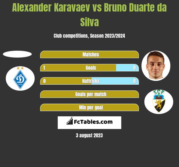Alexander Karavaev vs Bruno Duarte da Silva h2h player stats