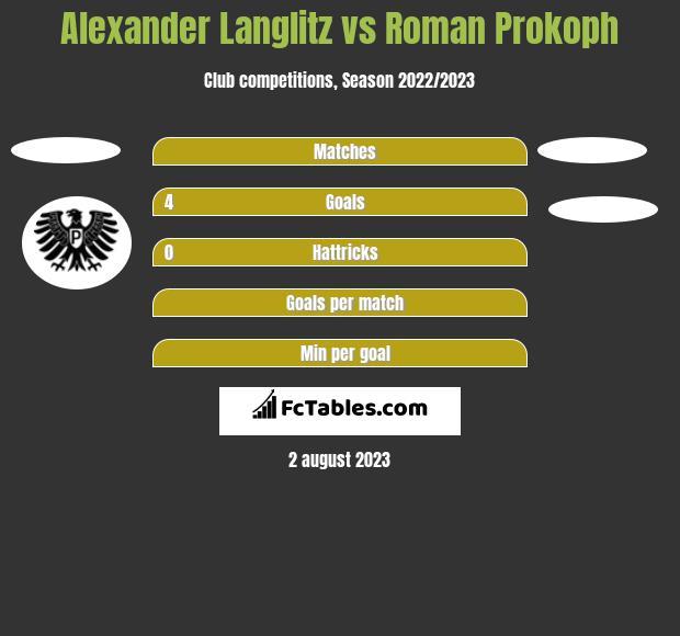 Alexander Langlitz vs Roman Prokoph h2h player stats