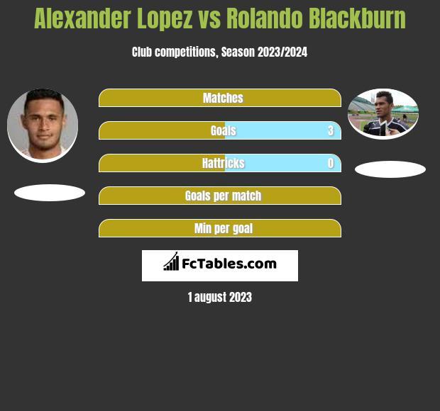 Alexander Lopez vs Rolando Blackburn h2h player stats