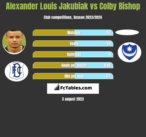 Alexander Louis Jakubiak vs Colby Bishop h2h player stats