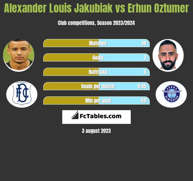 Alexander Louis Jakubiak vs Erhun Oztumer h2h player stats