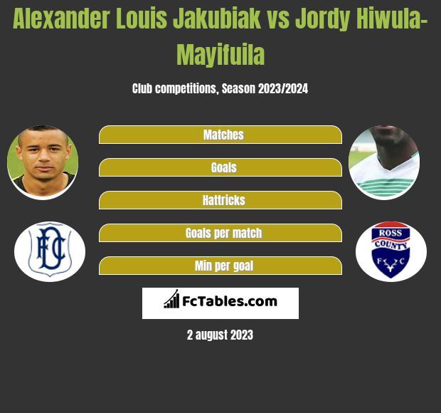 Alexander Louis Jakubiak vs Jordy Hiwula-Mayifuila h2h player stats