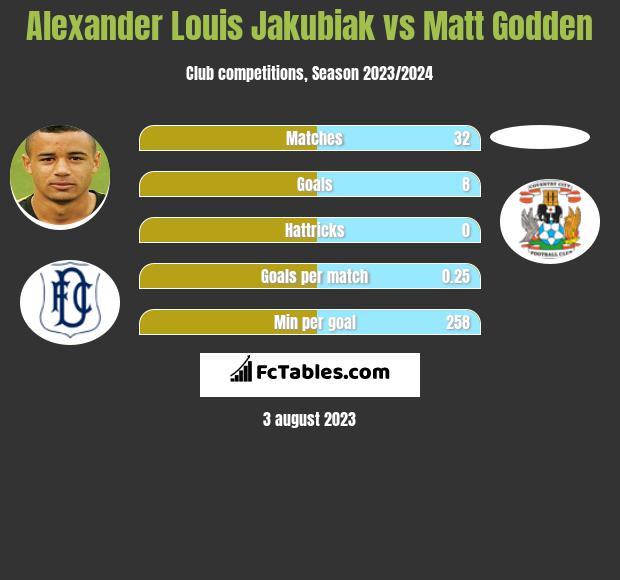 Alexander Louis Jakubiak vs Matt Godden h2h player stats