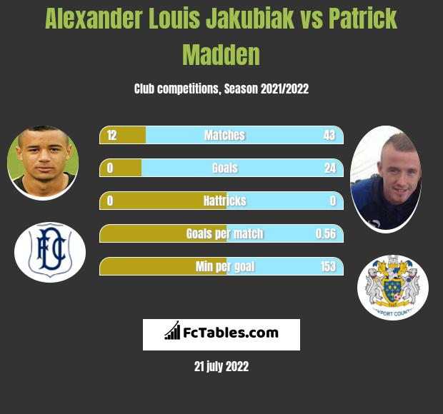 Alexander Louis Jakubiak vs Patrick Madden h2h player stats