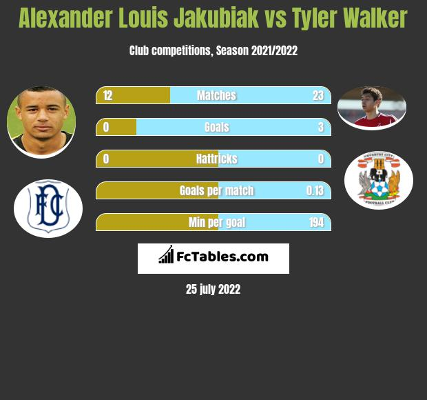 Alexander Louis Jakubiak vs Tyler Walker h2h player stats