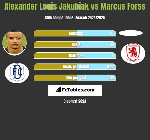 Alexander Louis Jakubiak vs Marcus Forss h2h player stats