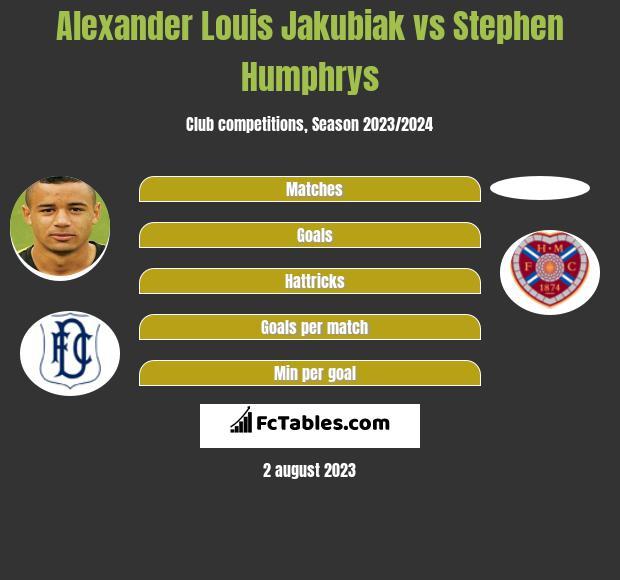 Alexander Louis Jakubiak vs Stephen Humphrys h2h player stats