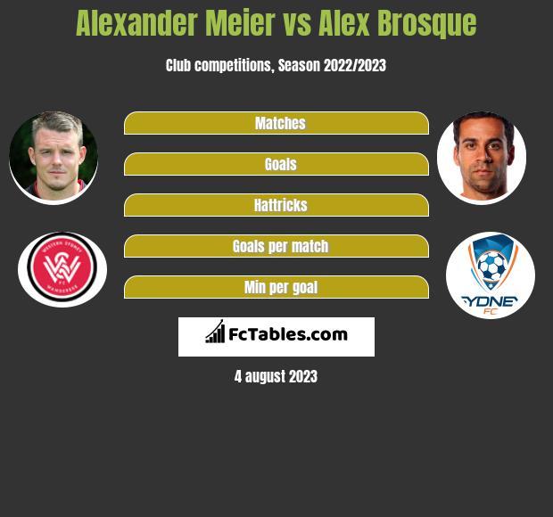 Alexander Meier vs Alex Brosque infographic