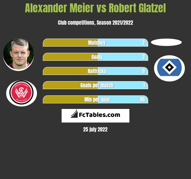 Alexander Meier vs Robert Glatzel h2h player stats