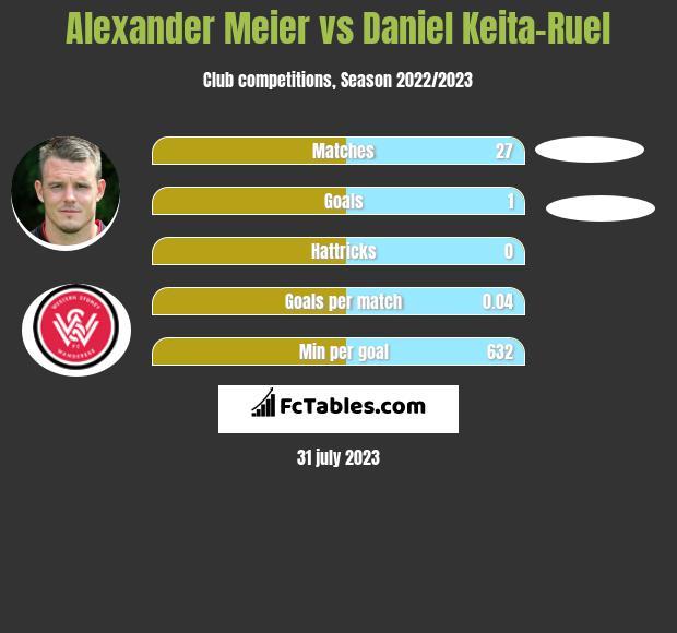 Alexander Meier vs Daniel Keita-Ruel h2h player stats