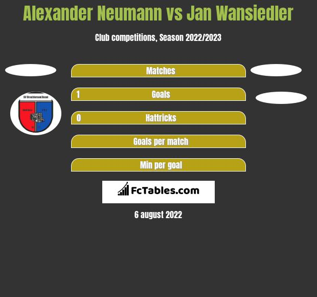 Alexander Neumann vs Jan Wansiedler h2h player stats