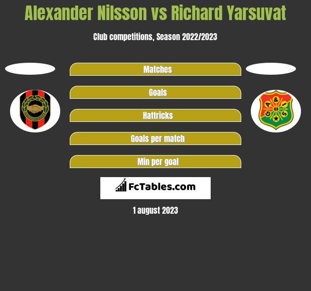 Alexander Nilsson vs Richard Yarsuvat h2h player stats