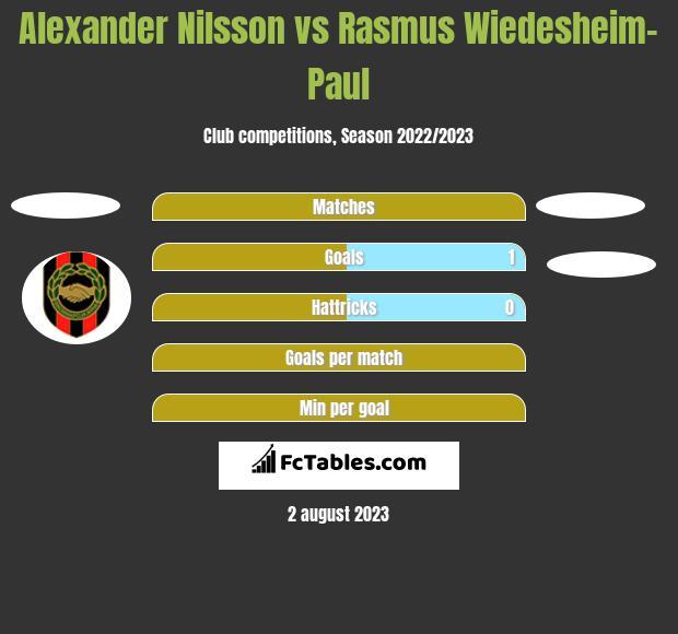 Alexander Nilsson vs Rasmus Wiedesheim-Paul h2h player stats