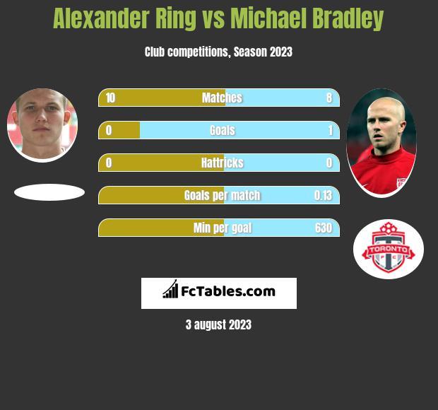 Alexander Ring vs Michael Bradley infographic