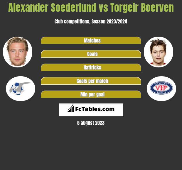 Alexander Soederlund vs Torgeir Boerven h2h player stats