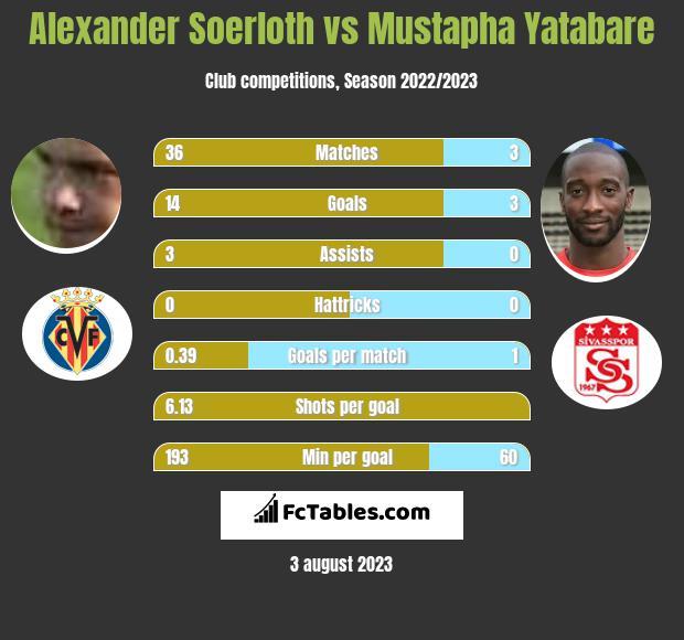 Alexander Soerloth vs Mustapha Yatabare h2h player stats