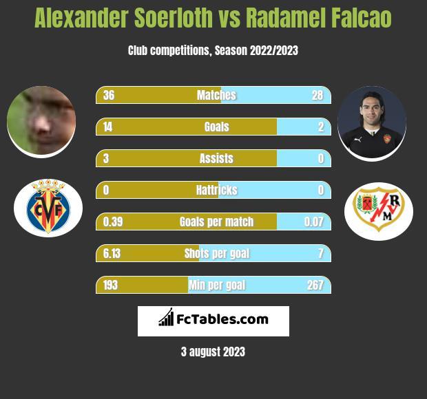 Alexander Soerloth vs Radamel Falcao h2h player stats